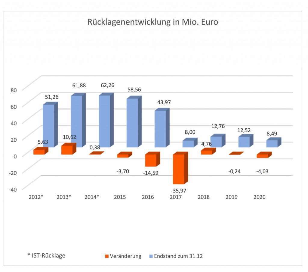 Pullach_Ruecklagenentwicklung