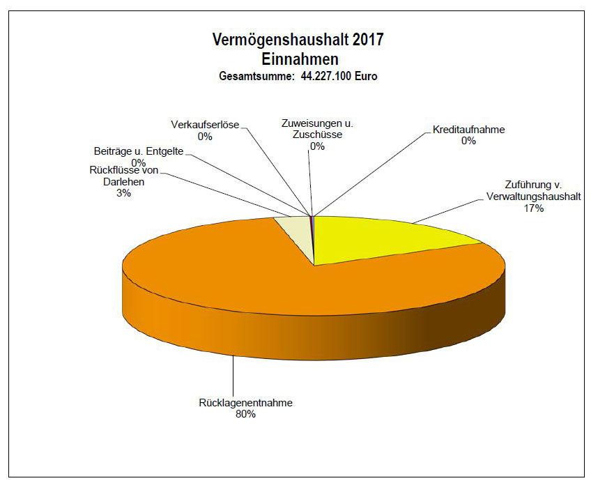Pullach_Vermoegenshaushalt_2017
