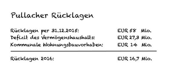 2016_04_26_Grafik_Ruecklagen
